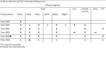 Reverse Osmosis Antiscalant – Vitec