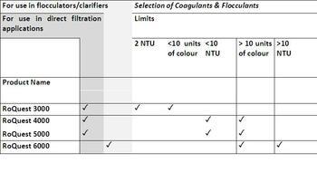 Reverse Osmosis Coagulants – RoQuest