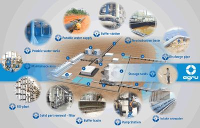 PLASTIC PRODUCTS FOR SEAWATER DESALINATION PLANTS